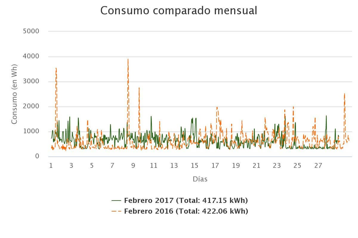 Análisis comparativo de consumos