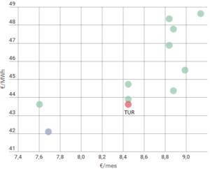 Comparativa tarifas gas natural 3.2