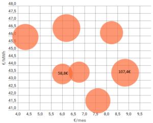 Comparativa cuotas mensuales por SVA en su factura de gas