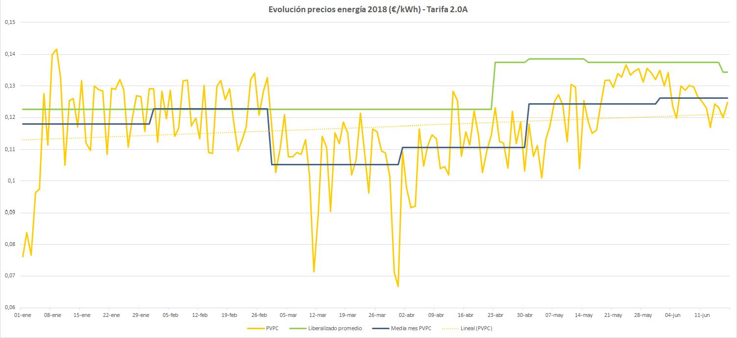 Evolución precios regulados en 2018