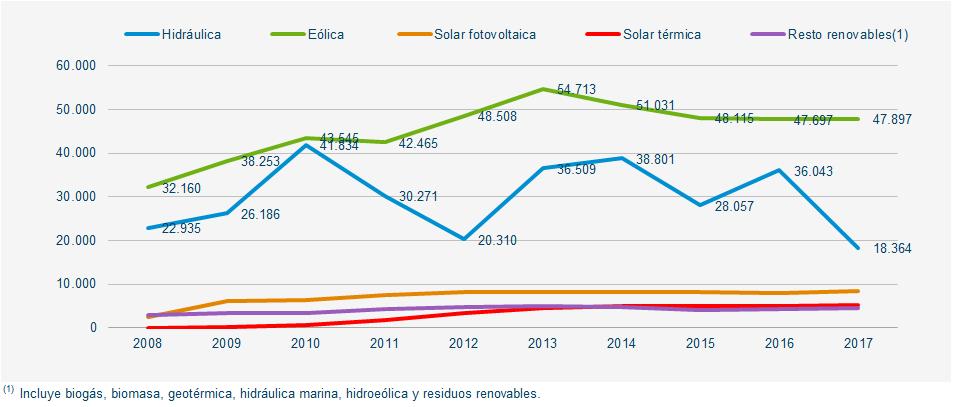 evolución producción renovable España