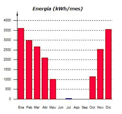 demanda mensual calefacción