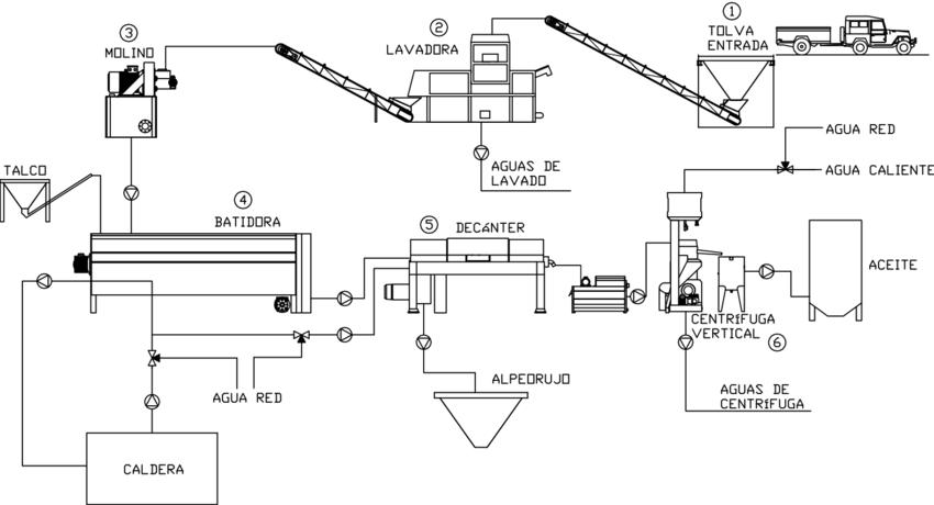 Diagrama clásico procesos alamzara