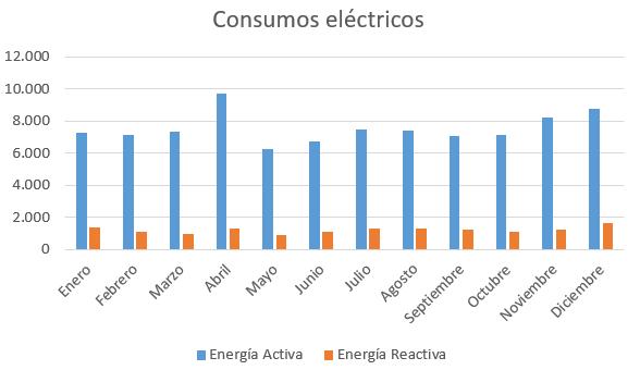 Consumo electricidad obrador