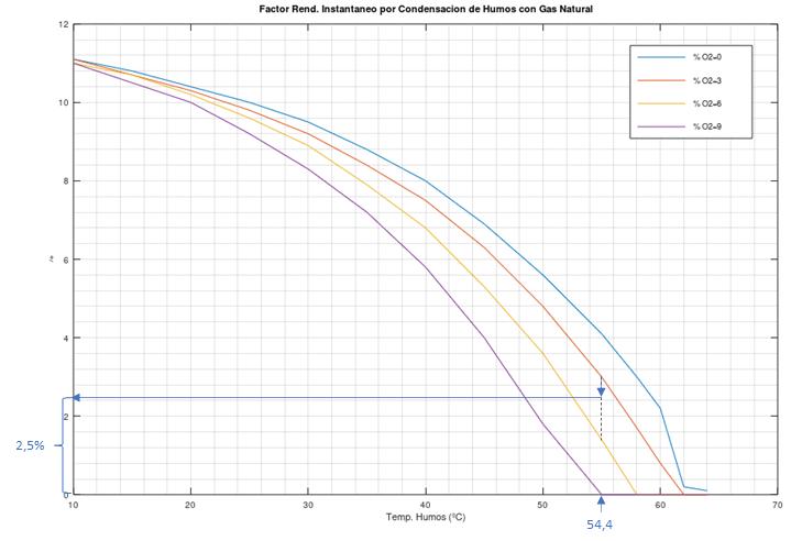 Ajuste rendimiento condensación