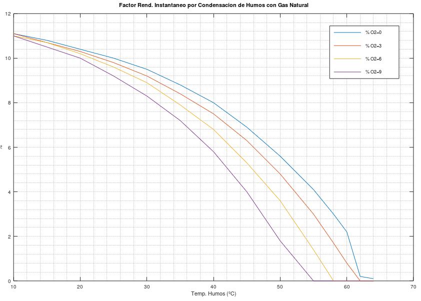 Factor corrección condensación para gas natural