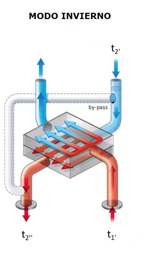 Eficiencia térmica recuperador de calor
