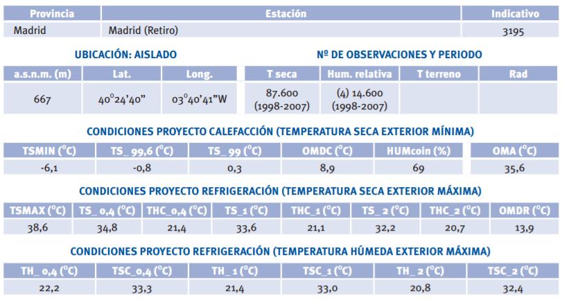 Condiciones climáticas de diseño